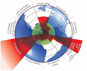 2º Workshop Conjunto dos Programas BIOEN-BIOTA-Mudanças Climáticas